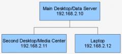 Home Network Block Diagram