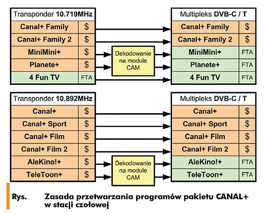 Zasada-przetwarzania-programów-pakietu-CANAL+