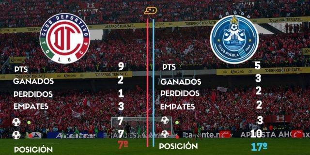 A que hora juega Toluca vs Puebla en Vivo Liga MX 2017