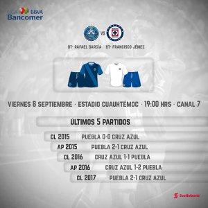 A que hora juega Puebla vs Cruz Azul en Vivo Liga MX 2017