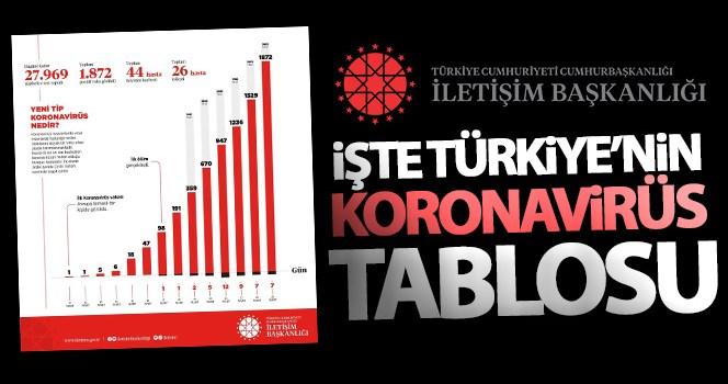İletişim Başkanlığı, Türkiye'nin koronavirüs durumunu paylaştı