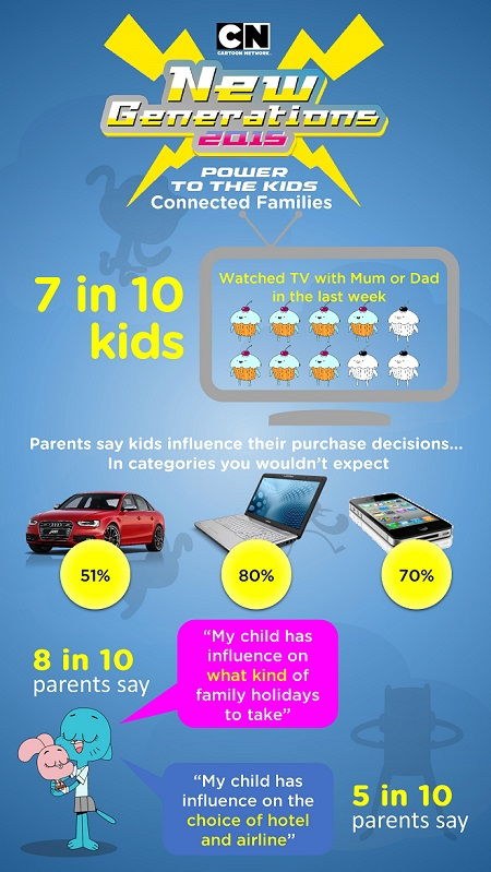 Device-enabled kids assert their influence in the household