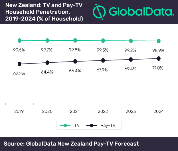 IPTV subscriptions to grow at 21.9% CAGR in New Zealand with increasing adoption of broadband services, says GlobalData