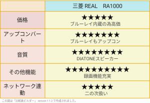 三菱リアル 評価表