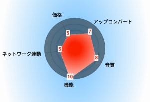 三菱リアル 評価グラフ