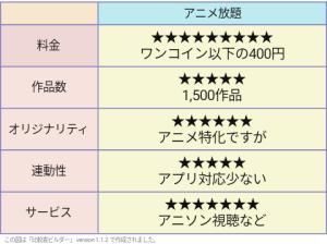 アニメ放題 評価表