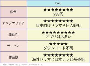 hulu 評価表