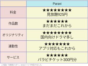 パラビ 評価表