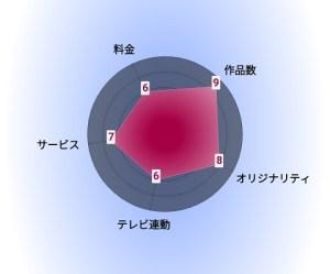RakutenTV 評価グラフ