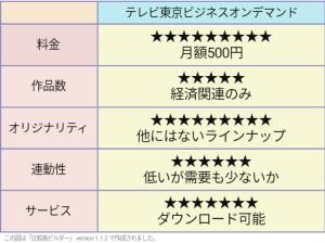 テレビ東京ビジネスオンデマンド 評価表