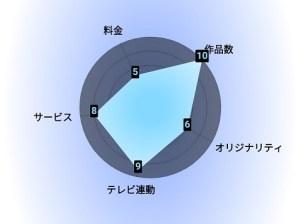 U-NEXT 評価グラフ