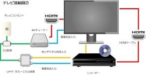 テレビ接続図②