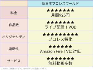 新日本プロレスワールド評価表