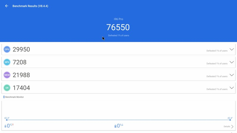 Topleo i96 Pro Antutu Benchmark