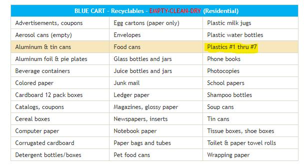 Materials that can be recycled