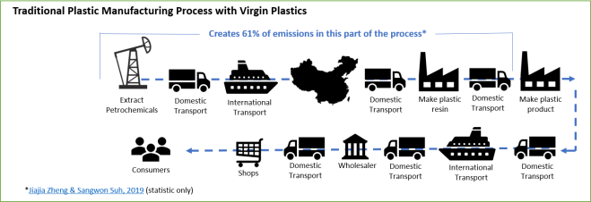 Traditional Manufacturing Process for Plastic