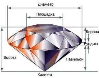 Обработка-и-огранка-драгоценных-камней-Виды-и-этапы-огранки-2