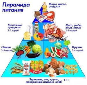 Здоровая-диета-10-простых-способов-правильно-питаться-2