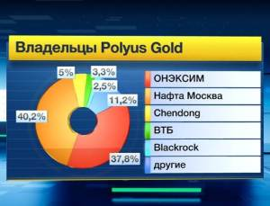 Полюс-золото-4