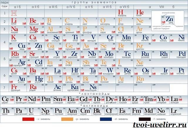 Таблица-Менделеева-История-и-суть-таблицы-Менделеева-1
