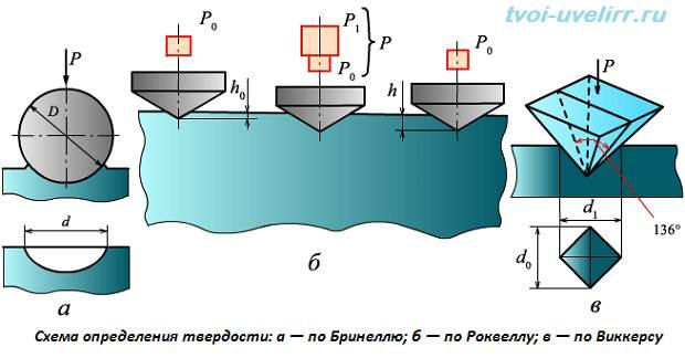 Твердость-по-Виккерсу-Шкала-и-метод-Виккерса-1