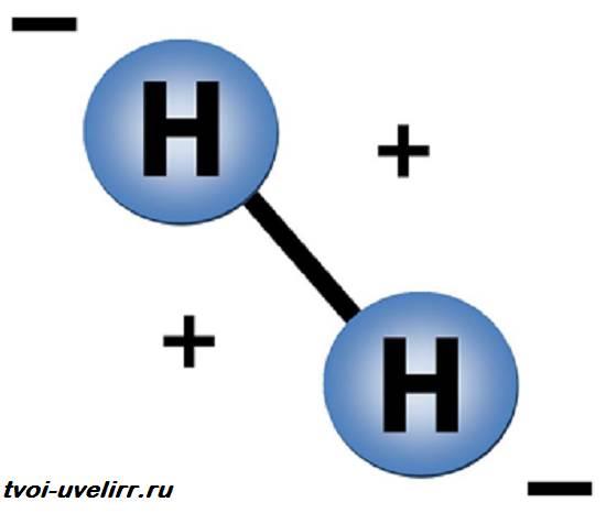 Водород-элемент-Свойства-водорода-Применение-водорода-4