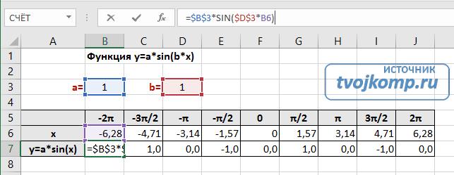Formula függvény SIN (X) Excelben