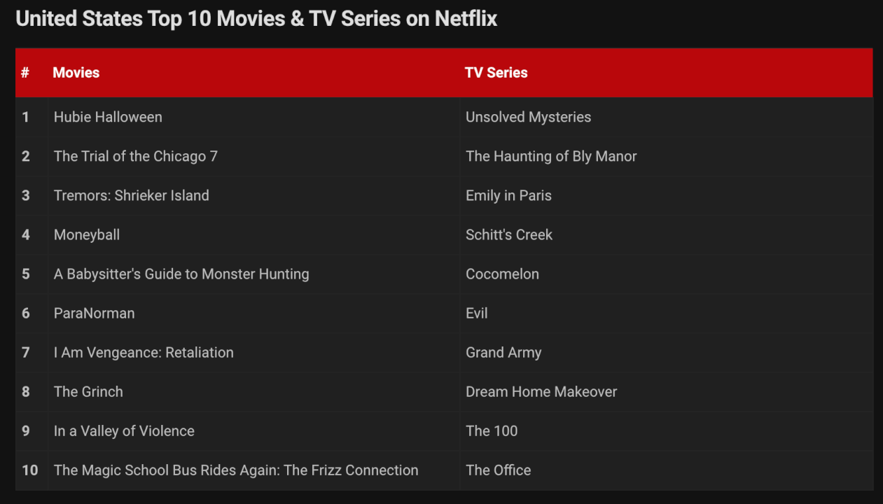 grand-army-netflix-us-top-spot