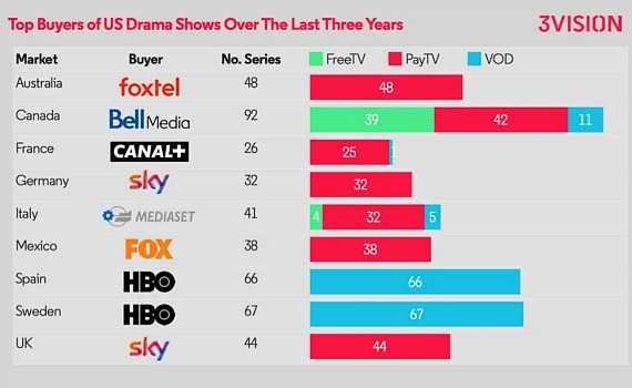 Foxtel tops list of US drama buyers