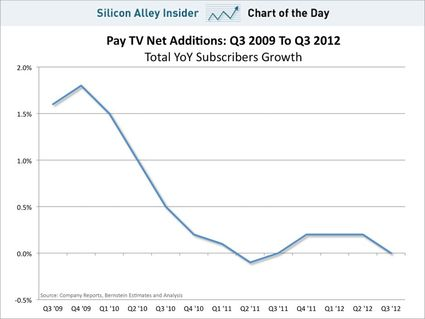 chart-of-pay-tv
