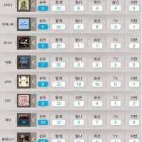 TVXQ ranks #11 On Dispatch Top 14 Male Idols (CF Chart)