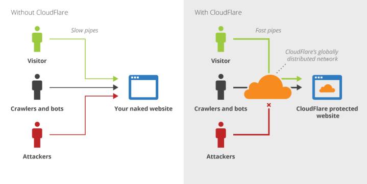 how-does-cloudflare-work