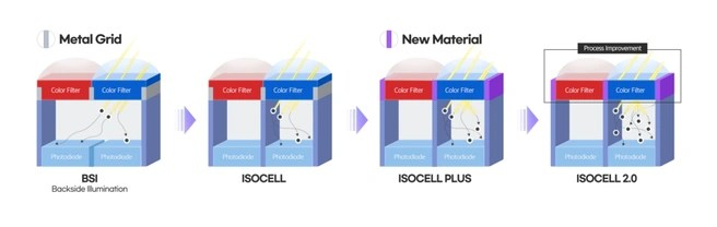 Isocell 2.0