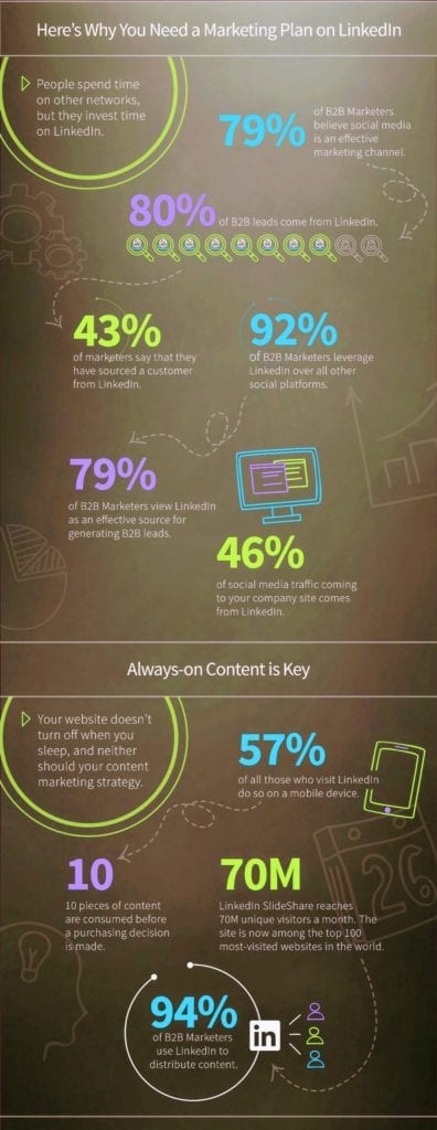 How to Build an Effective Content Distribution Strategy