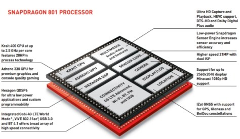 The Snapdragon 801