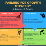 Farming for Growth