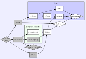 Project Network Diagrams From Tables  BlogEntry200810x8