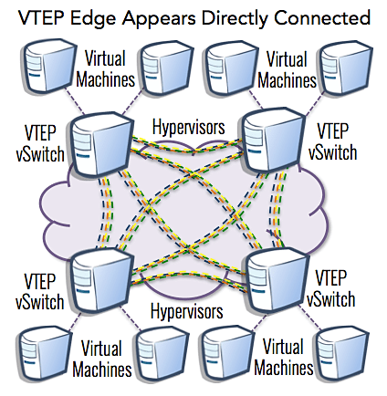 VTEP Edge appears directly connected