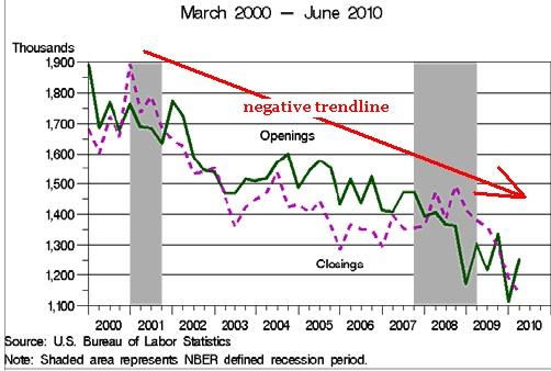 SMB Small business failure trend