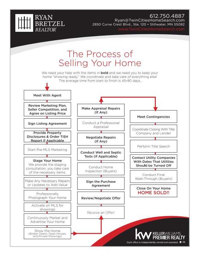 steps to selling your home  u2013 ryan bretzel  u2013 twin cities home search