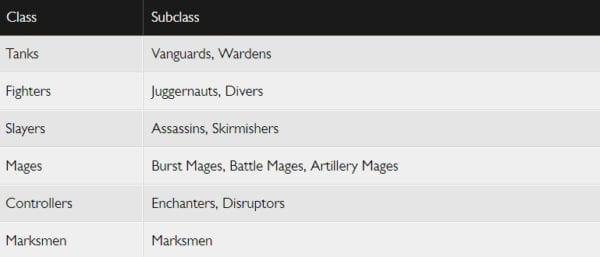 League of Legends Classes subclasses chart