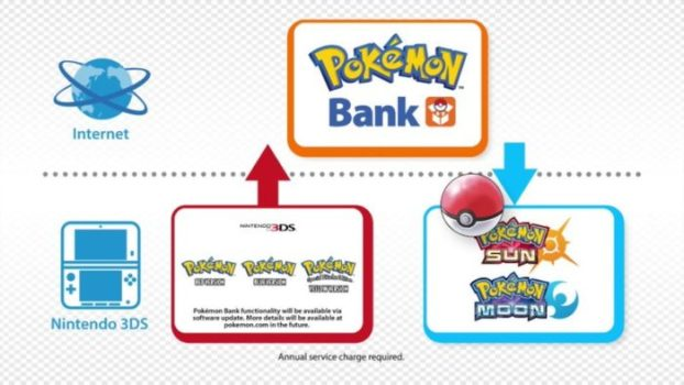 Pokemon Bank and Poke Transporter Support