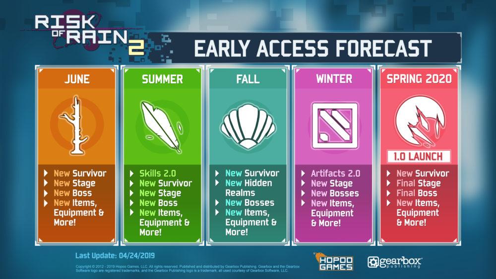 Risk of Rain 2, early access
