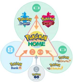 pokemon home, transfer