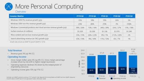 Microsoft (3)