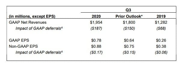 Activision Declares Higher-Than-Anticipated Q3 Monetary Outcomes; Raises Full-12 months Outlook 1