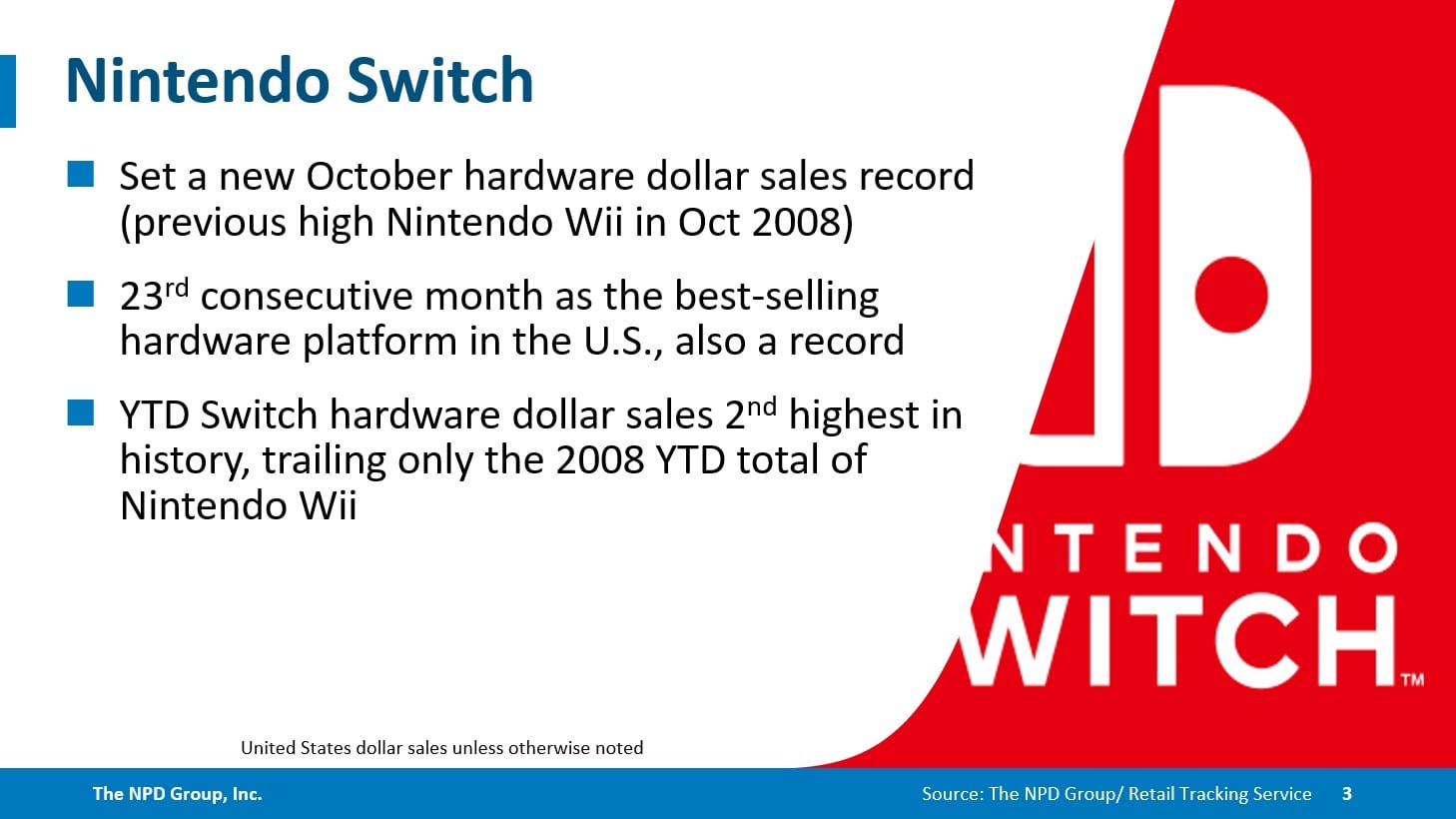 NPD October: FIFA 21 Turns into First in Collection to Prime US Charts; Nintendo Swap Units One other Document 1