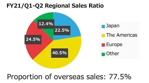 Nintendo Pronounces Tremendous-Sturdy Monetary Outcomes: +73.3% Gross sales & +209.3% Revenue 12 months-on-12 months 2