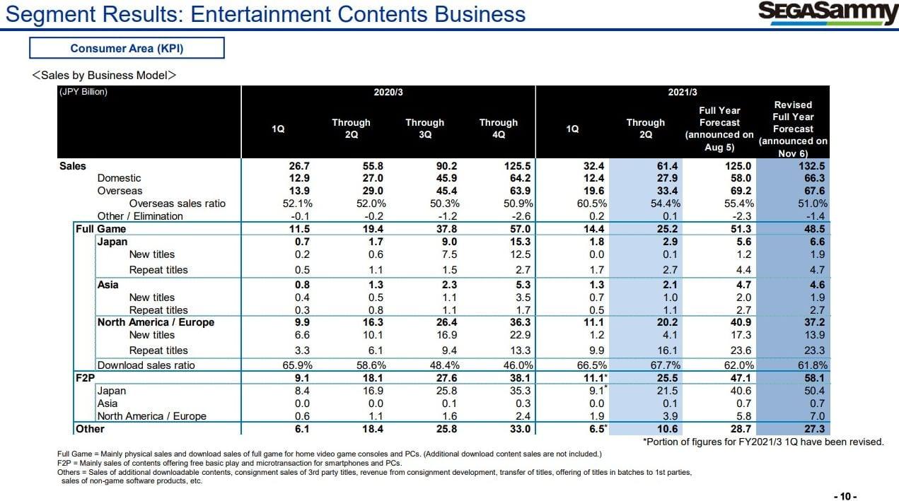 Sega's Video Recreation Enterprise Holds Robust Amongst Bleak Total Monetary Outcomes 3