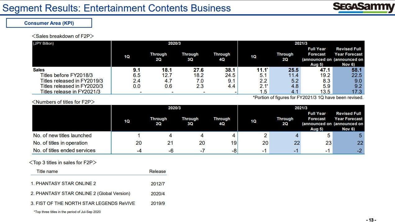 Sega's Video Recreation Enterprise Holds Robust Amongst Bleak Total Monetary Outcomes 2